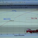 World's First Corvette ZR1 Automatic Transmission ZR1 Dyno