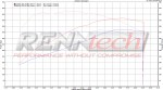 2012 Mercedes CLS63 AMG Dyno Test Graph - Road Test TV
